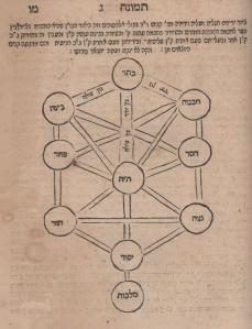 """תרשים עשר הספירות. ספר התמונהדפוס קורץ תקמ""""ד (1884)"""